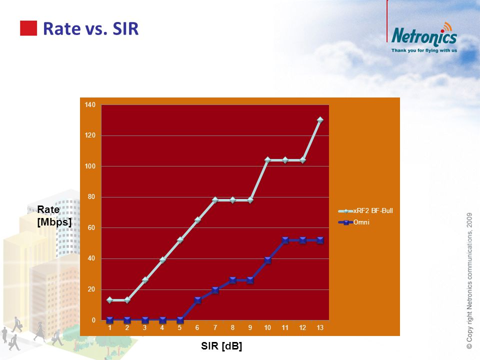 Rate vs. SIR Rate [Mbps] SIR [dB]
